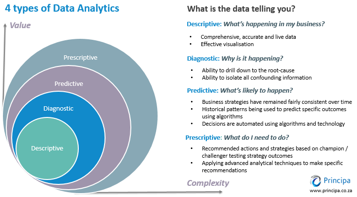 4-types-of-data-analytics-principa