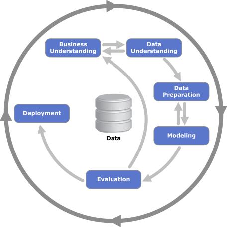CRISP-DM_Process_Diagram