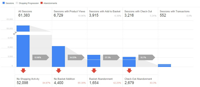 Google Analytics makes Demo Account available to all