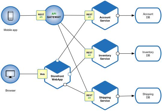 Microservice_Architecture