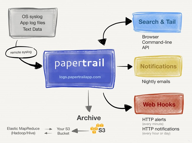 PAPERTRAIL-1