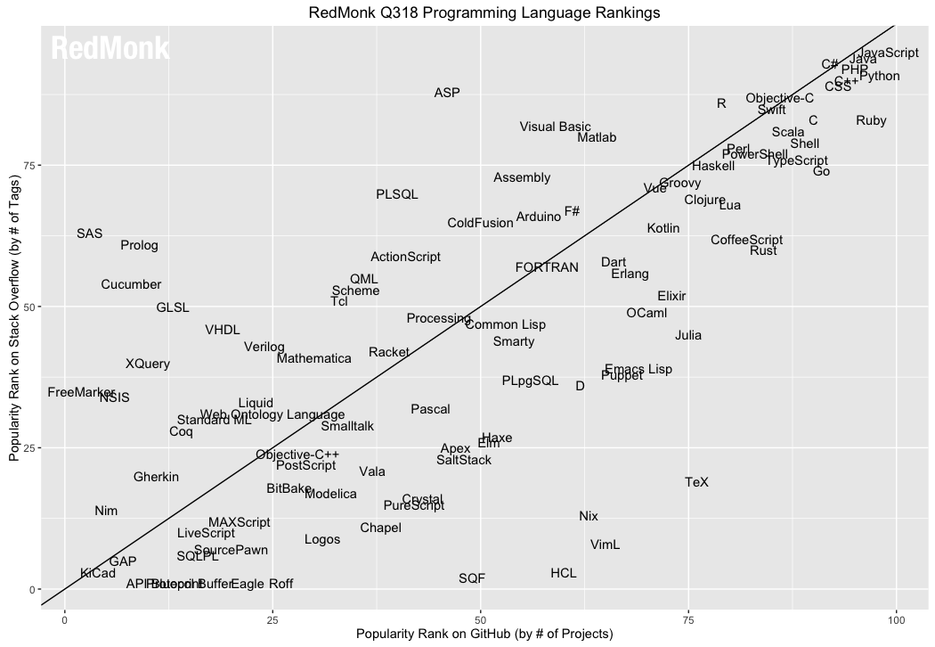Redmonk Language Rankings, June 2018