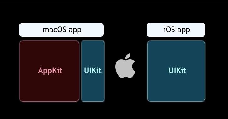 apple-macos-ios-app