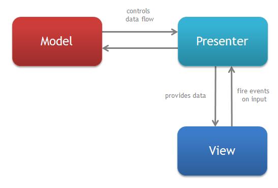 mvp-diagram