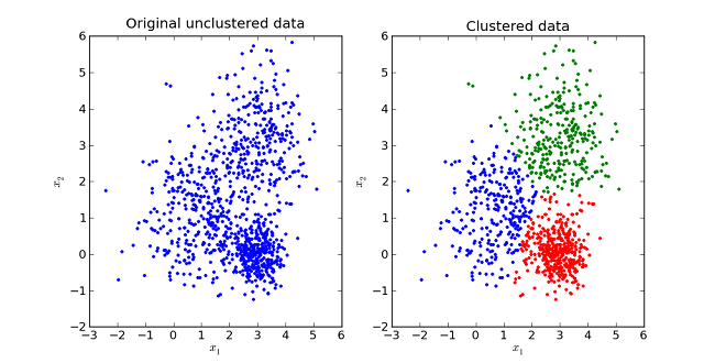 python-k-means-clustering
