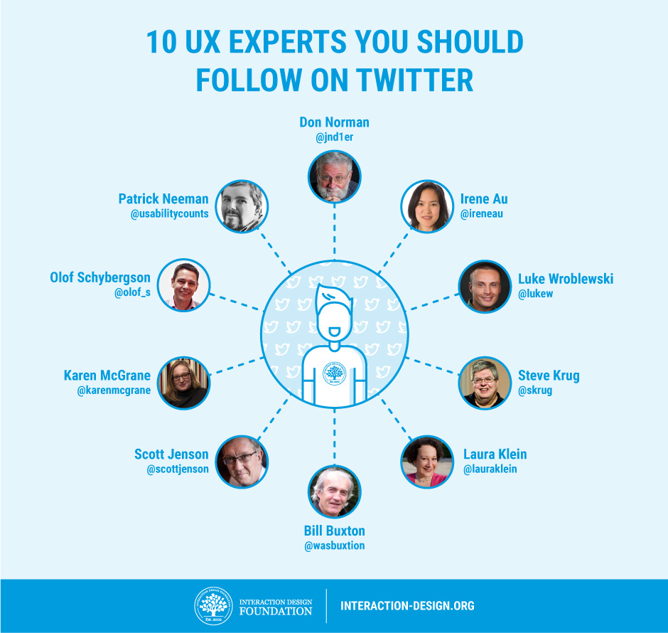 ux-design-top-20-people-in-ux-that-you-have-to-follos-on-twitter-1